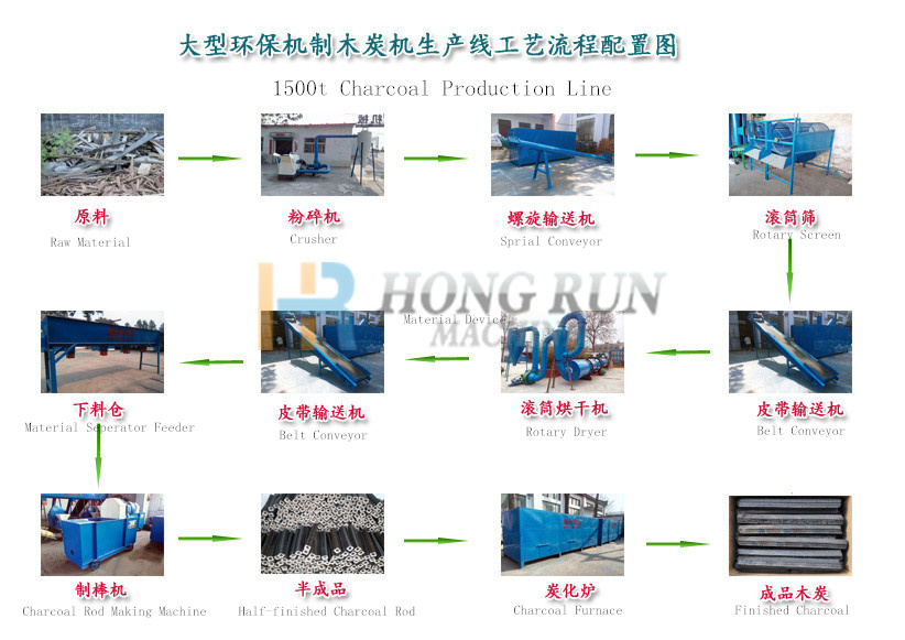 1,500t Charcoal Production Line
